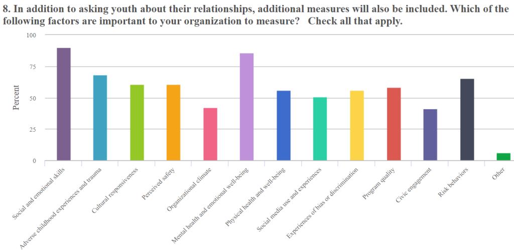 developmental relationships survey 1