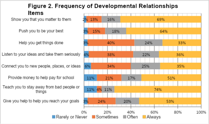 frequency of developmental relationships graph