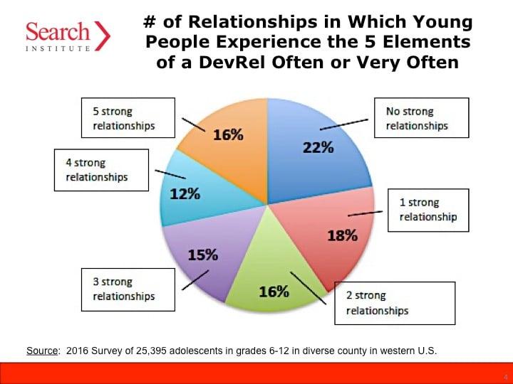 relationship gap study